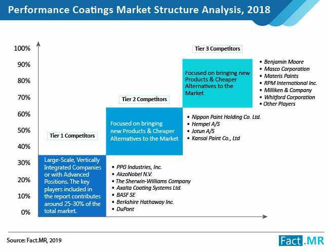 performance coating market structure analysis