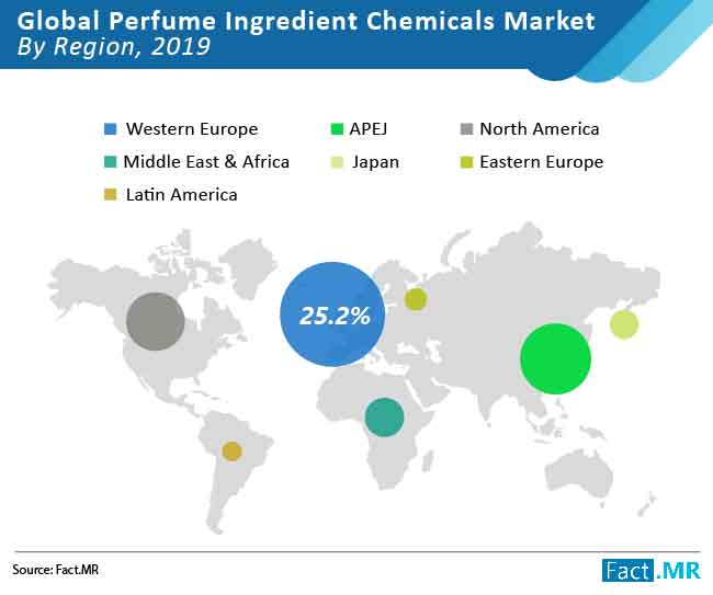 perfume ingredient chemicals market 02