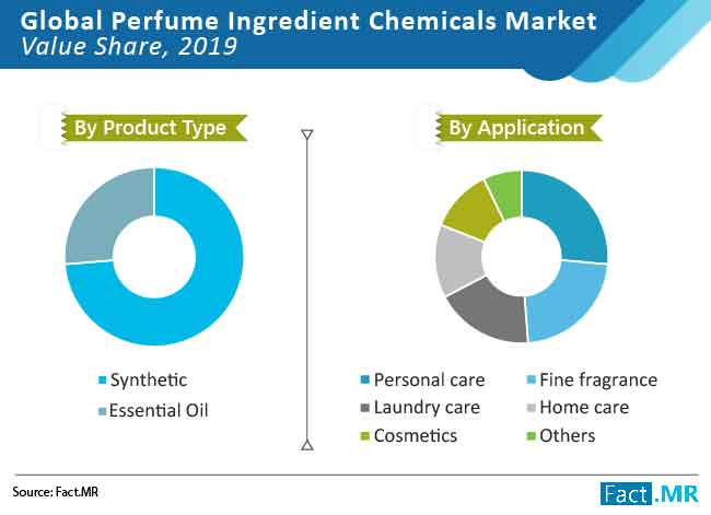perfume ingredient chemicals market 03
