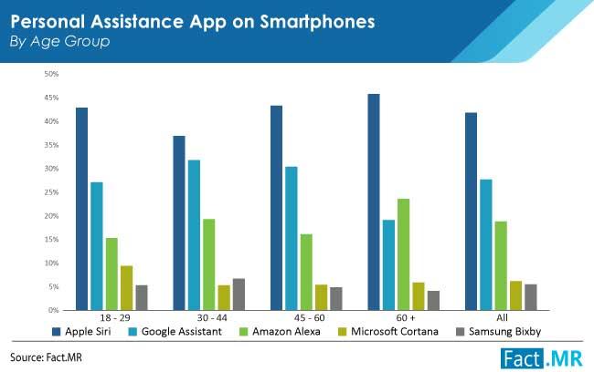 personal assistance app market by FactMR