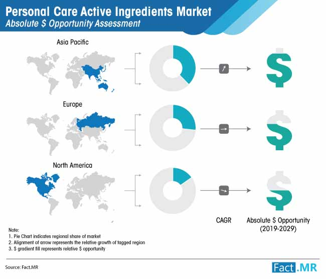 personal care active ingredients market absolute opportunity assessment
