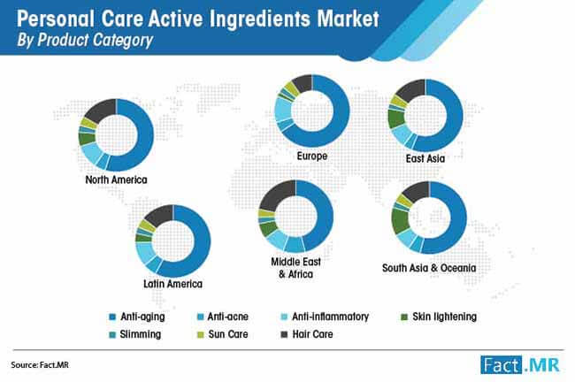 personal care active ingredients market by product category