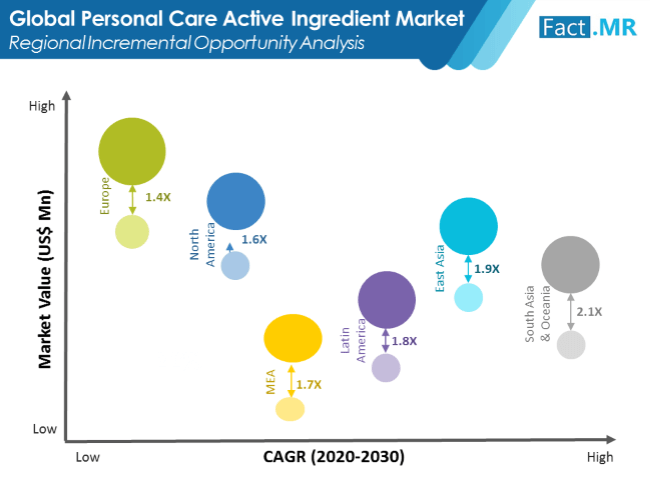 personal care active ingredients market image 01
