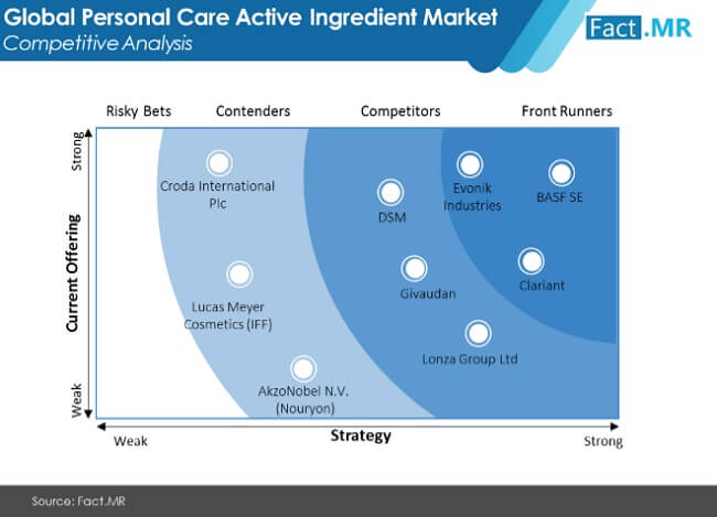 personal care active ingredients market image 02