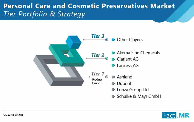 personal care and cosmetic preservatives market 01