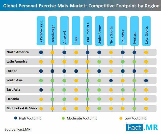 personal exercise mats market competitive footprint by region