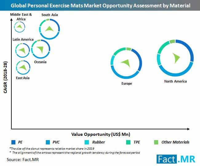 personal exercise mats market opportunity assessment by material