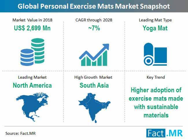 personal exercise mats market snapshot