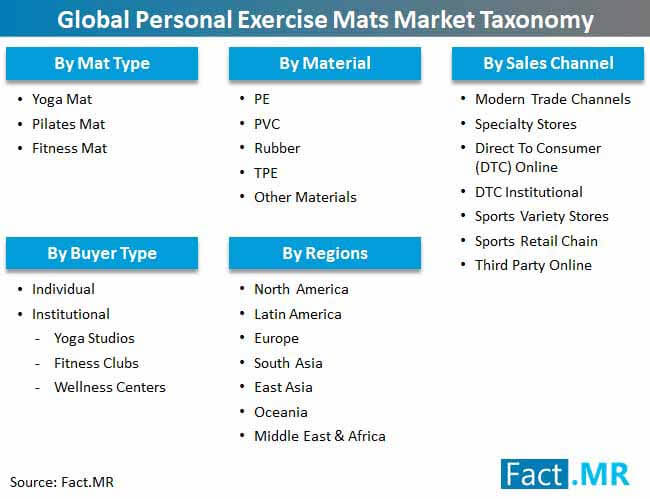 personal exercise mats market taxonomy