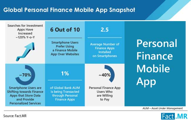 Personal finance mobile app market snapshot by Fact.MR