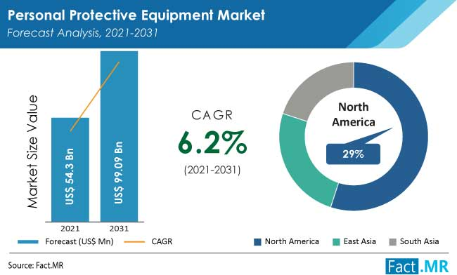 Personal protective equipment market by Fact.MR