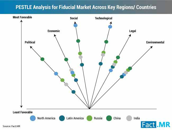 pestle analysis for fiducial market market across key regions countries