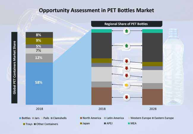 pet containers market