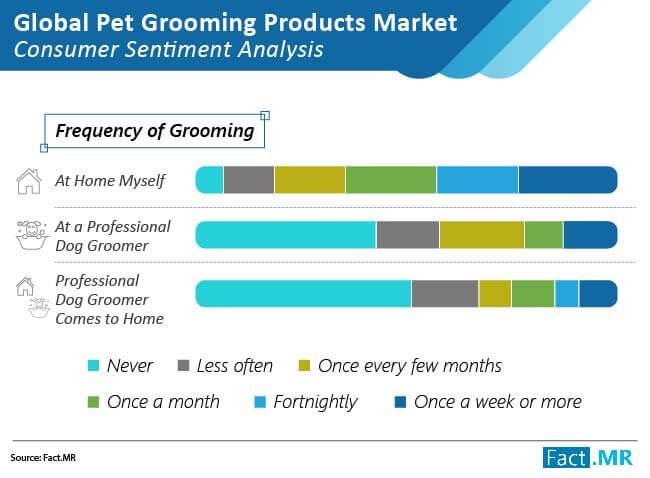 pet grooming market 01