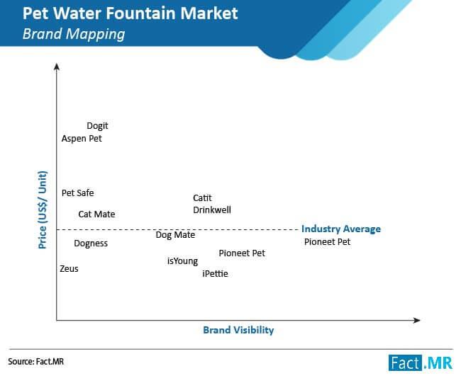 pet water fountain market 02