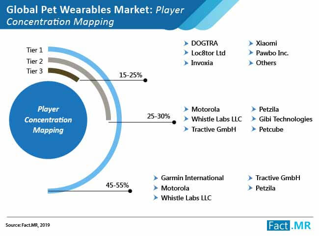 pet wearables market 02