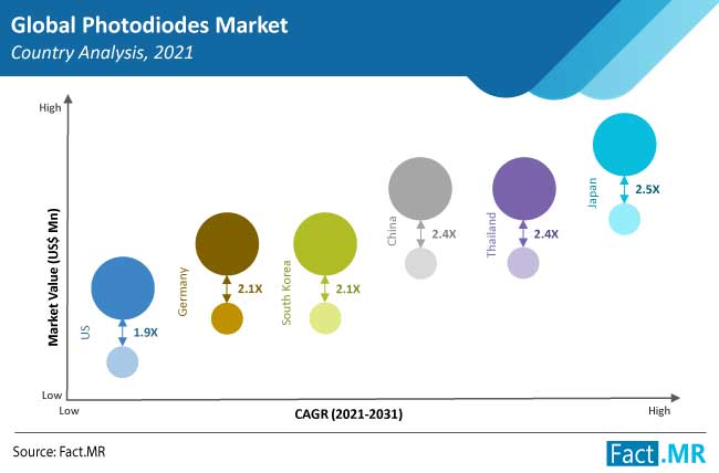 photodiodes market country