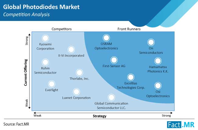 photodiodes market competition