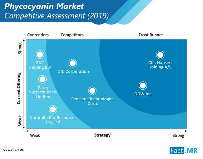 phycocyanin market competitive assessment