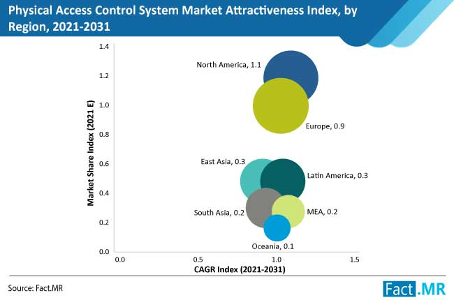 physical access control system market