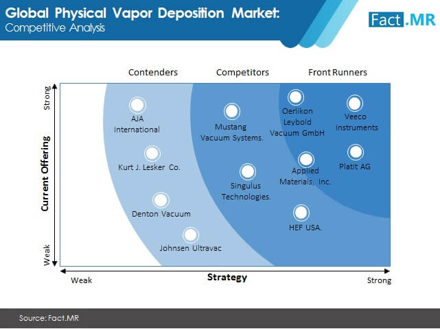 physical vapor deposition market competitive anaysis