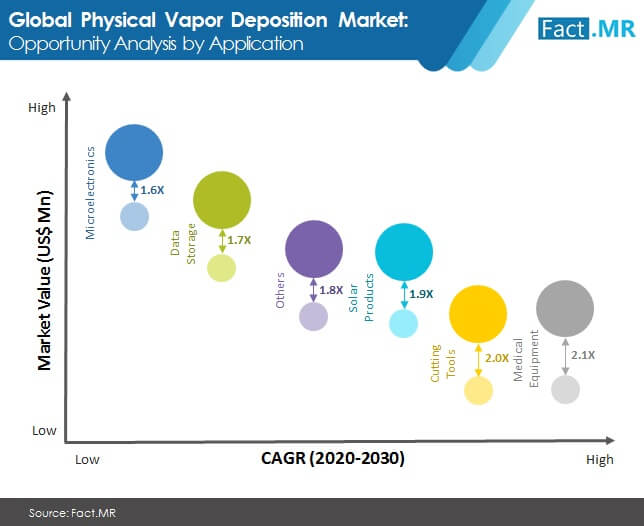 physical vapor deposition market opportunity analysis by application