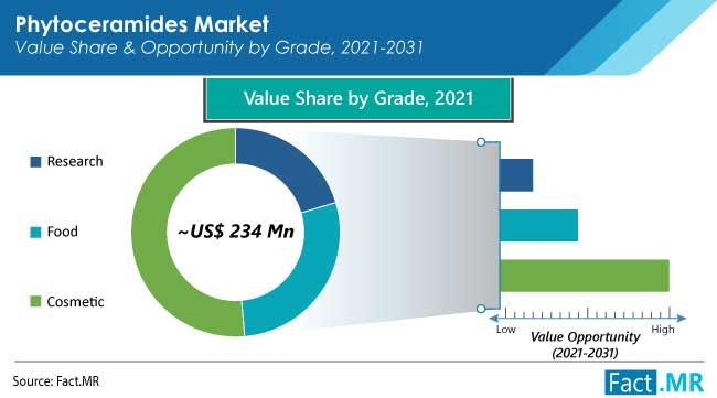Phytoceramides market grade by Fact.MR