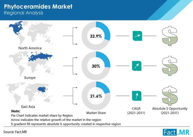 Phytoceramides market region by Fact.MR