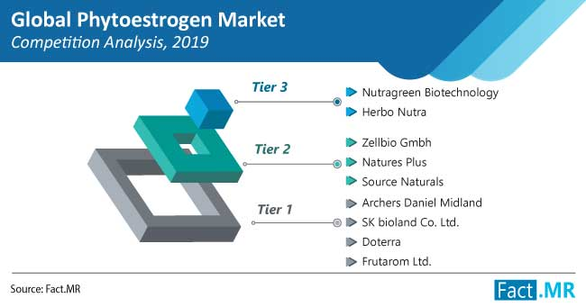 phytoestrogen market competition analysis