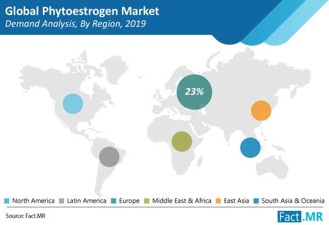phytoestrogen market demand analysis by region