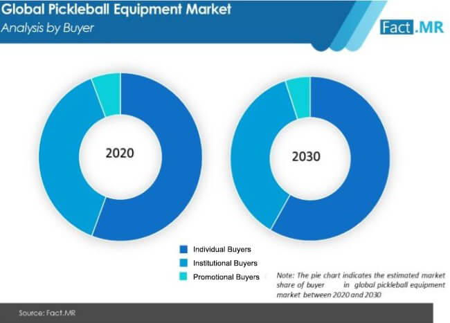 pickleball equipment market analysis by buyer