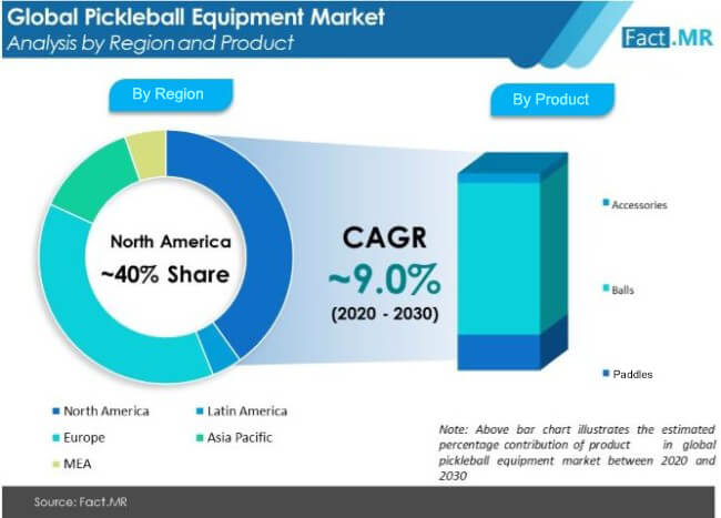 pickleball equipment market by region and product
