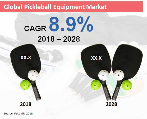 pickleball equipment market