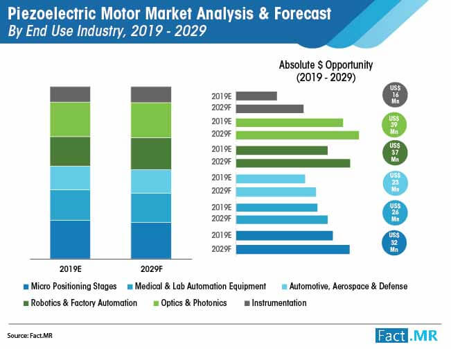 piezoelectric motor market analysis and forecast by end use industry