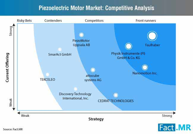piezoelectric motor market competitive analysis