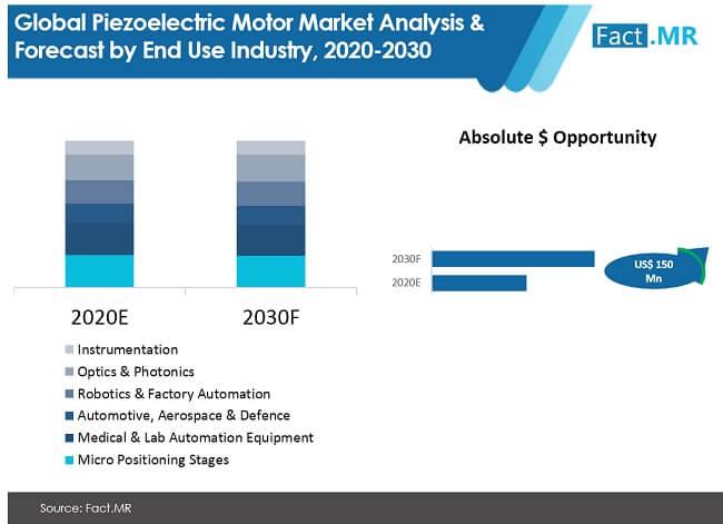 piezoelectric motor market image 01