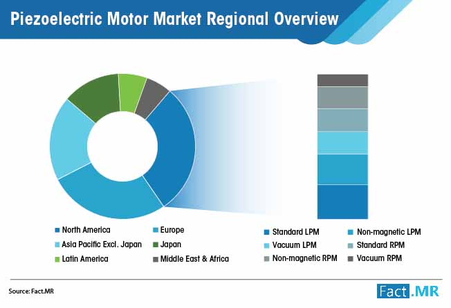 piezoelectric motor market regional overview