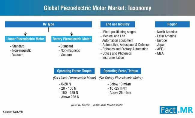 piezoelectric motor market taxonomy