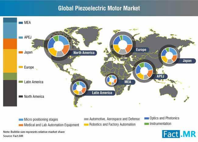 piezoelectric motor market