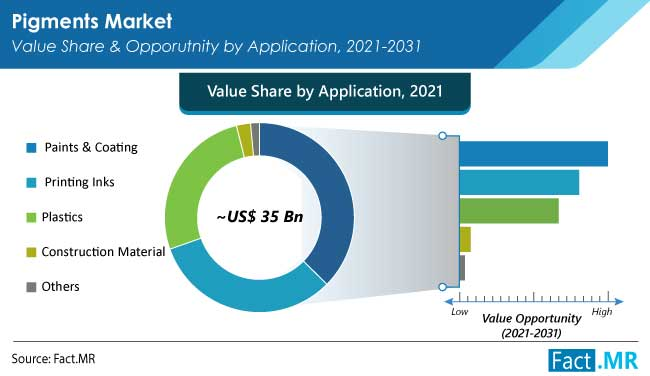Pigments market value share and opporutnity by application by Fact.MR