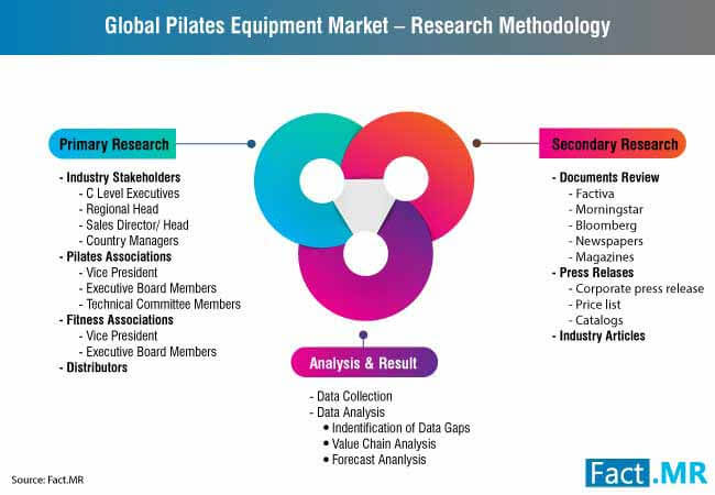 pilates equipment market 0