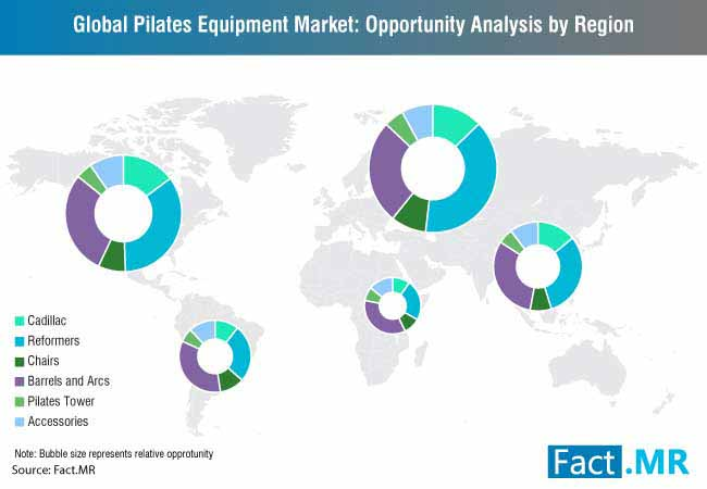 pilates equipment market 1