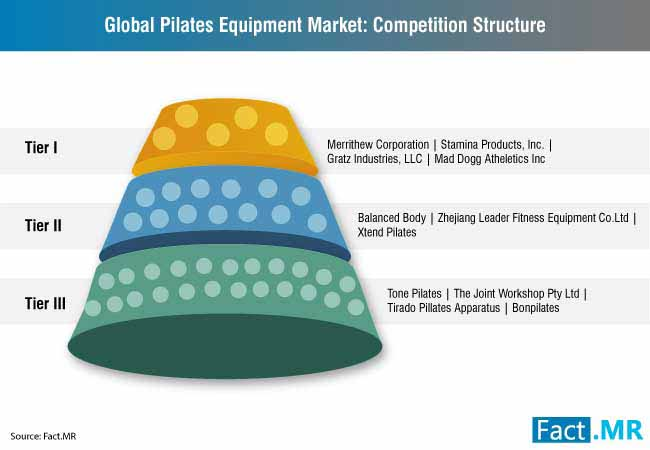 pilates equipment market 2