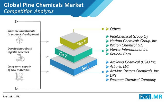 pine chemicals market competition analysis