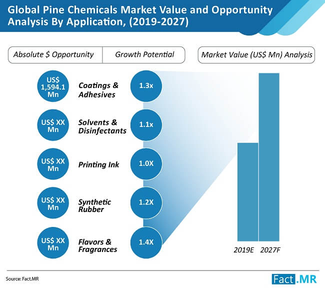 pine chemicals market value and opportunity analysis by application