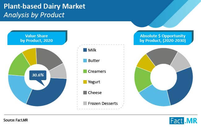 plant based dairy market analysis by product