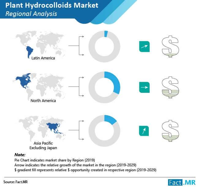 plant hydrocolloids market regional analysis