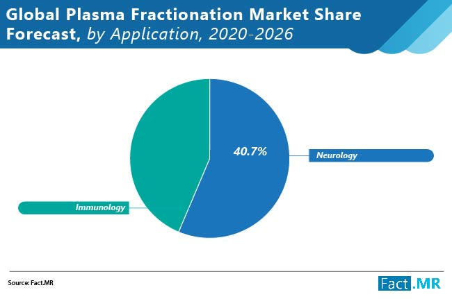 plasma fractionation market 01