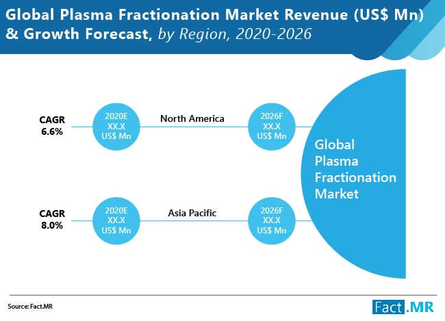 plasma fractionation market 02