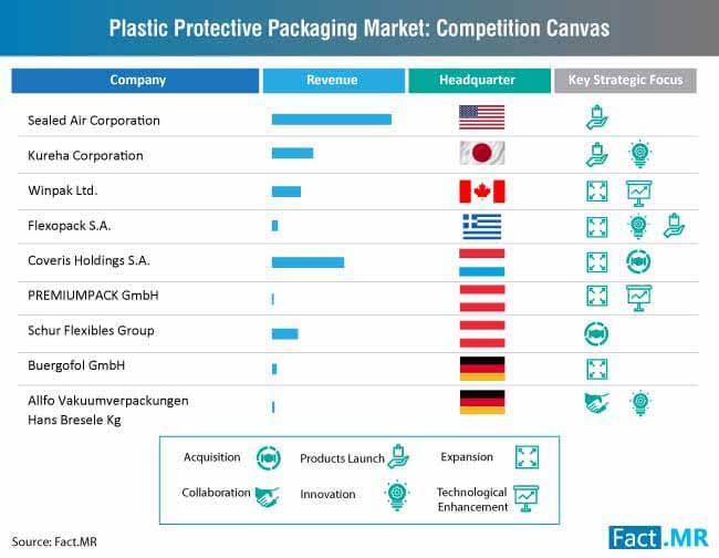 plastic protective packaging market competition canvas